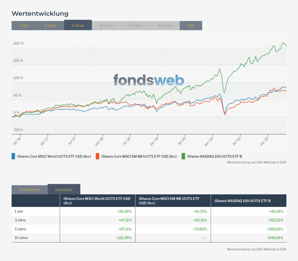 ETF Portfolio Chart