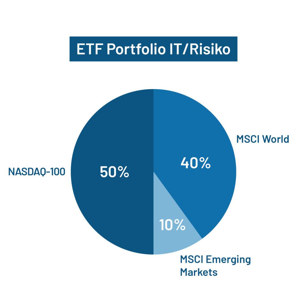 ETF Portfolio IT/Risiko