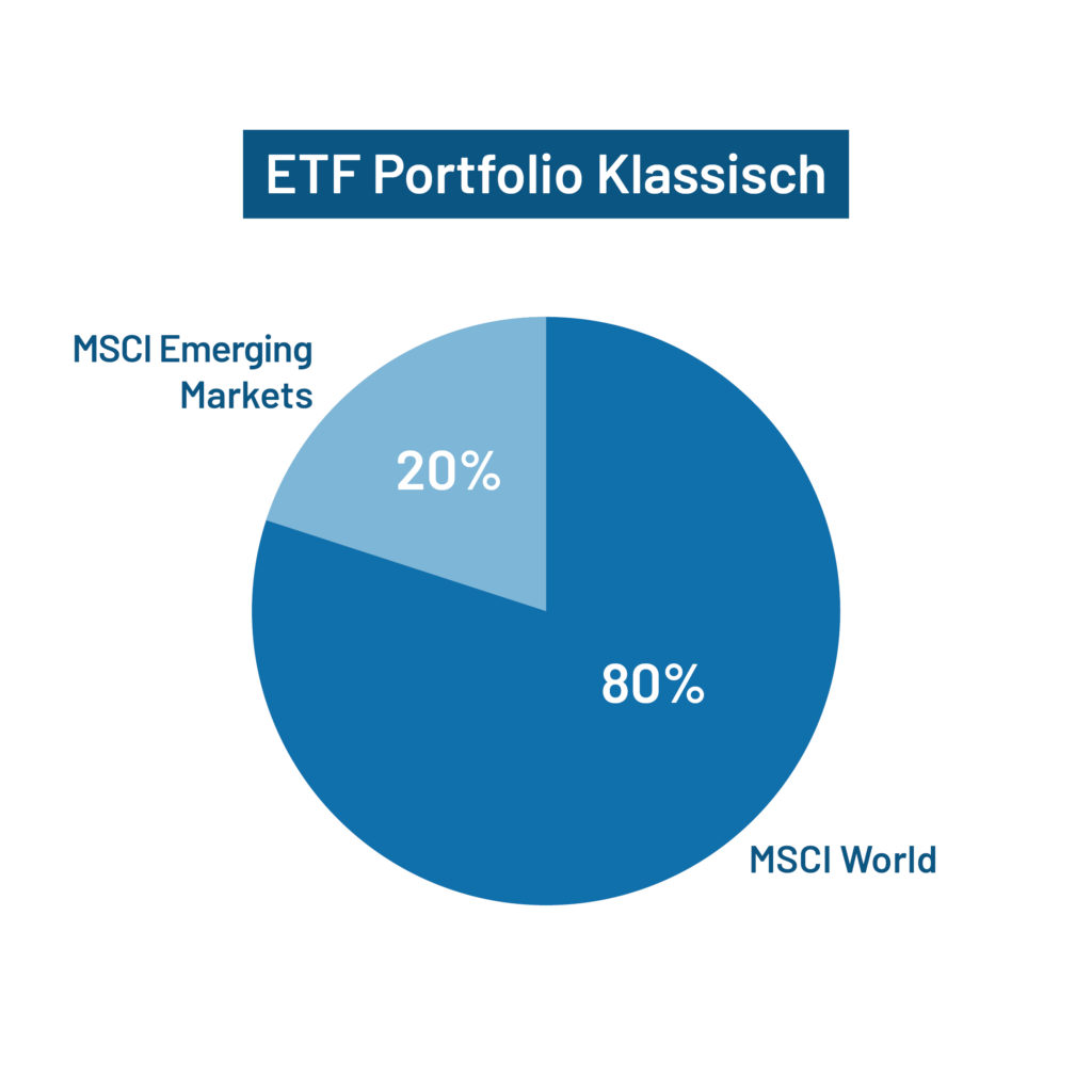 ETF Portfolio Klassisch