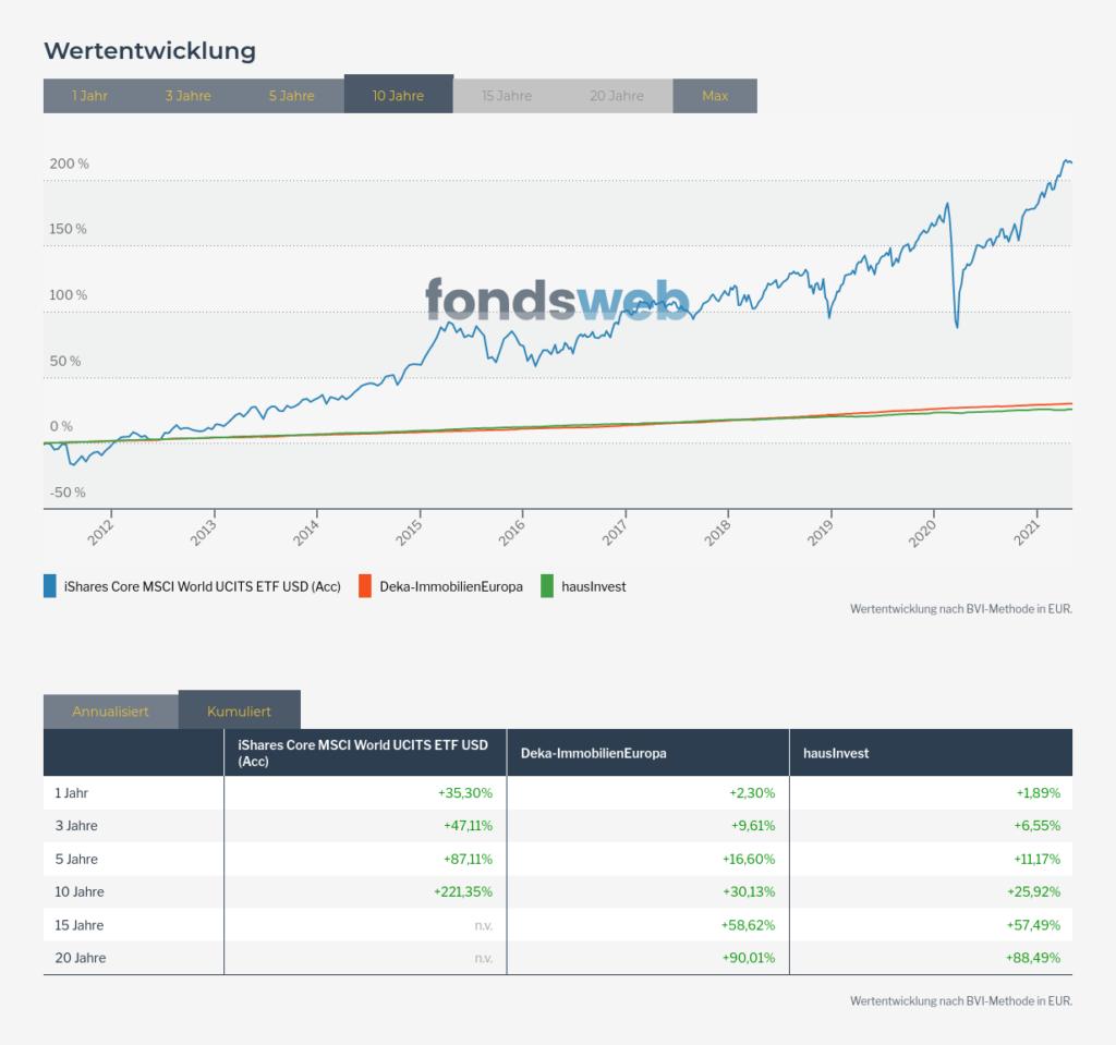 Immobilienfonds Msci World Vergleich