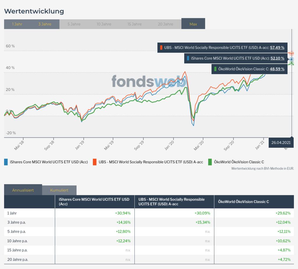 Weltmarkt ETF_Fond Nachhaltig Vergleich